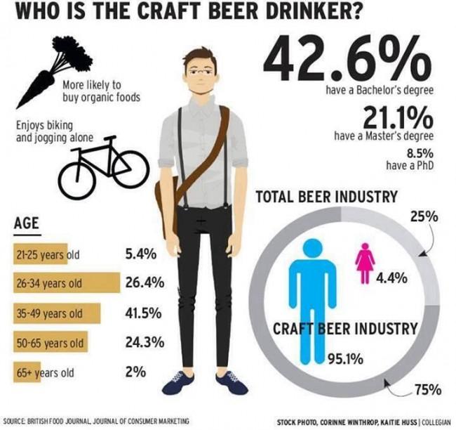 Qui est le buveur de bières artisanales ?