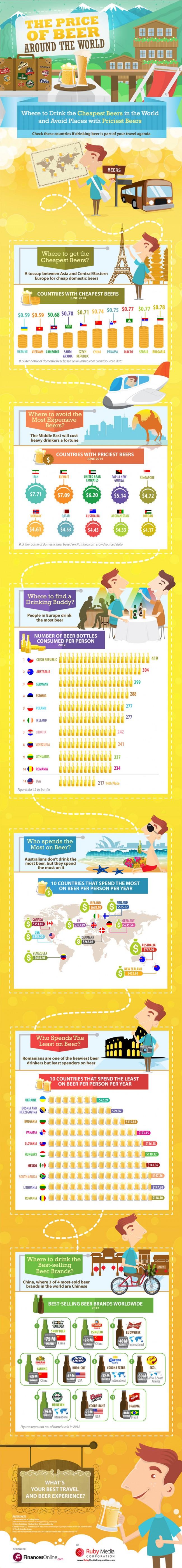 le-prix-de-la-biere-infographie