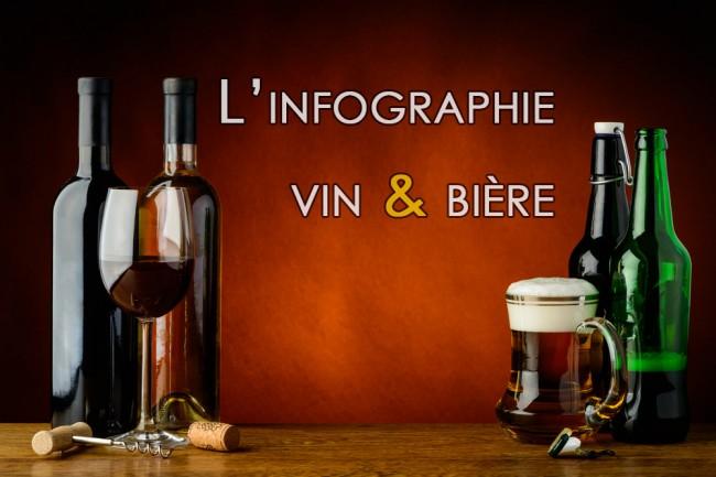 Infographie: vous aimez ce vin… vous aimerez cette bière