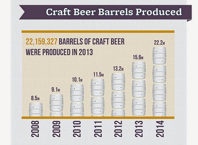production-biere-artisanale-usa
