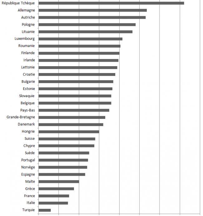 graphique-pays-consommateur-biere-europe