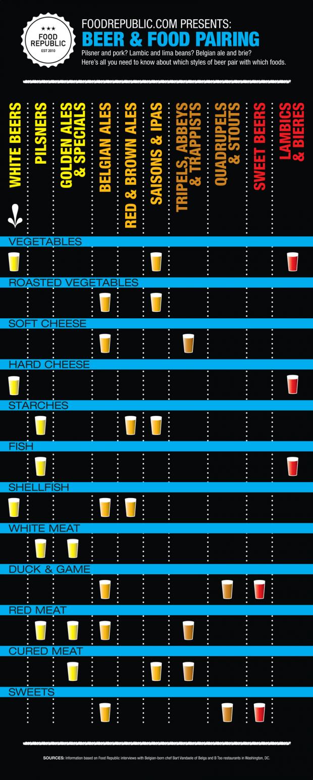 Quelle bière avec quel plat ?