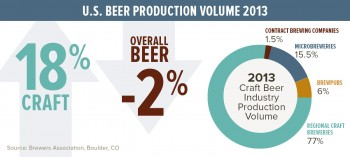 US beer production 2013