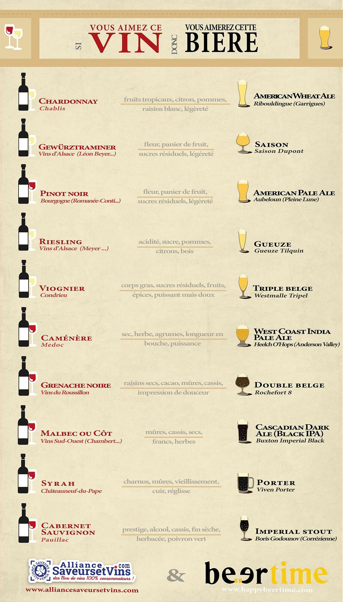 infographie-vin-biere