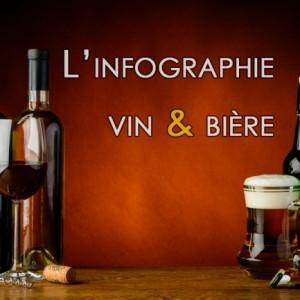 Infographie: vous aimez ce vin... vous aimerez cette bière