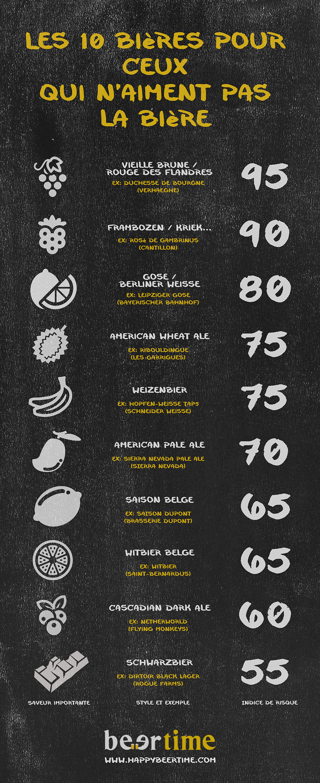 infographie-biere-debutant