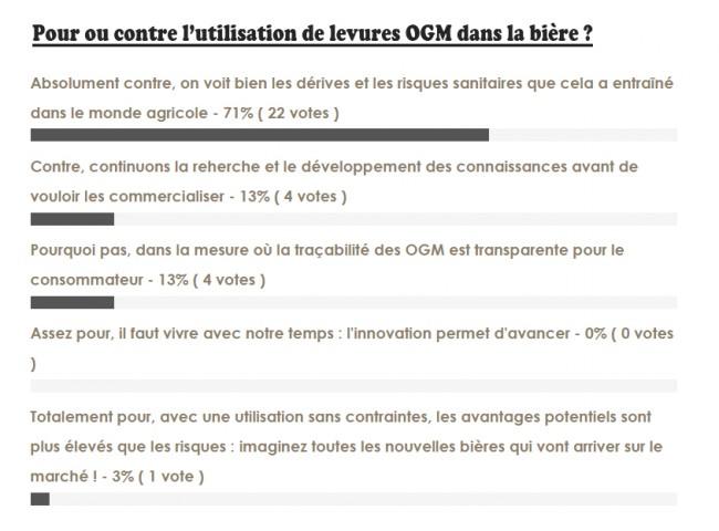 Résultats sondage levures OGM
