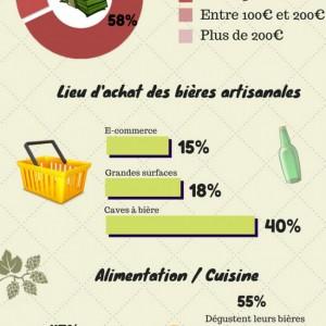 Infographie - tendances de consommation