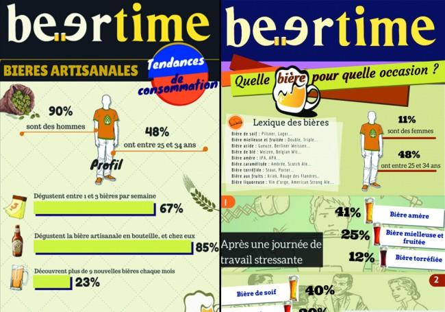 [Résultats] Les tendances de consommation des beerfriends en infographie