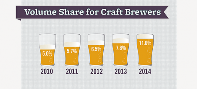 volume-partdemarche-us-craft-beer