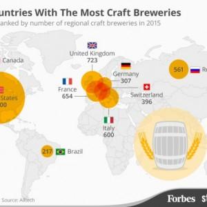 Top 10 des pays avec le plus de brasseries artisanales