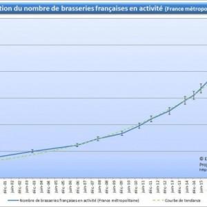 La France compterait 1000 brasseries dès Janvier 2019