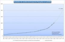 Stupéfaction, la France passe le cap des 1000 brasseries